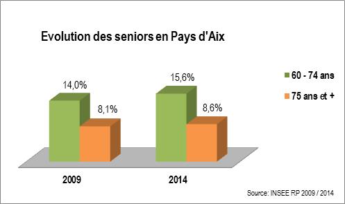 Croissance des Seniors en Pays d'Aix